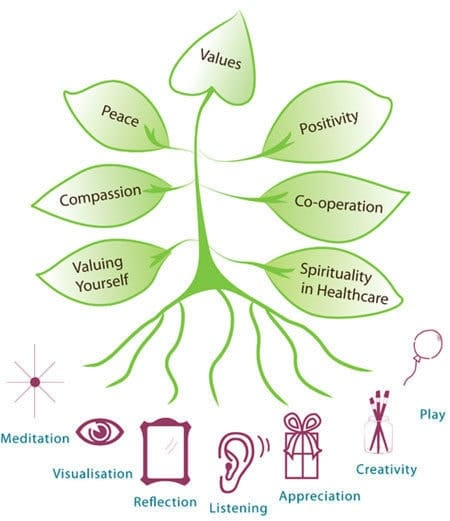 Tree-of-spiritual-tools