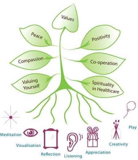 Tree-of-spiritual-tools